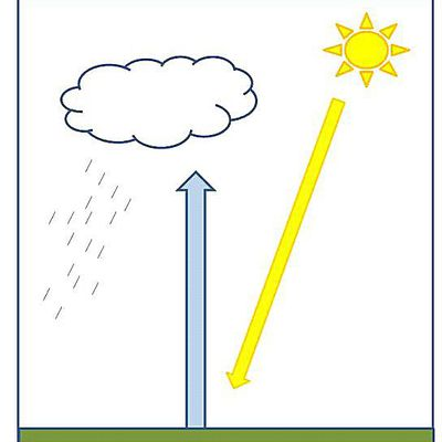 What Is Convection Weather