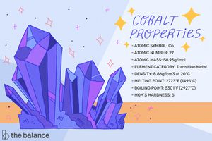 cobalt properties infographic showing atomic symbol, number, mass, and other information