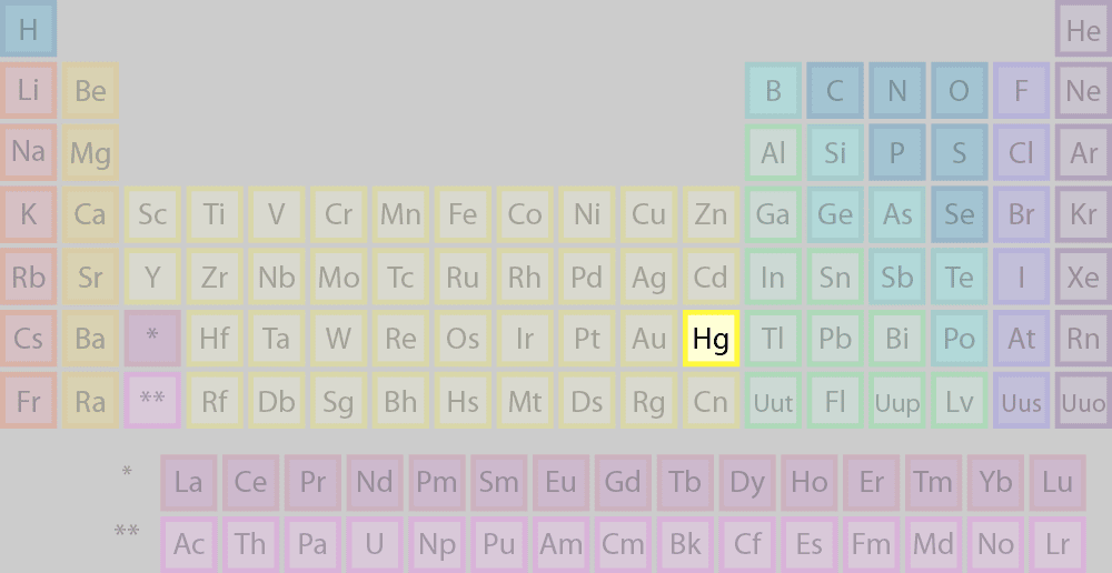 Die Position von Quecksilber im Periodensystem der Elemente.