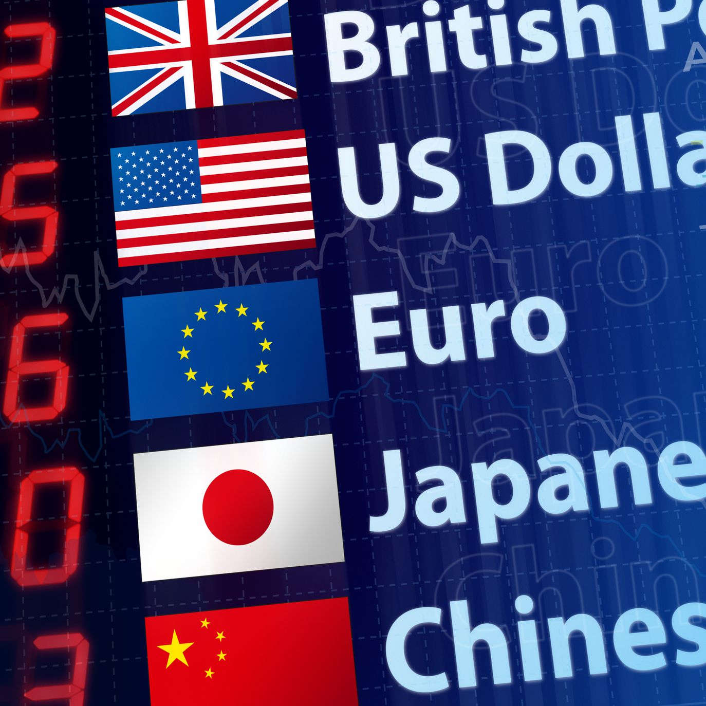 Interpreting Foreign Exchange Rate Charts