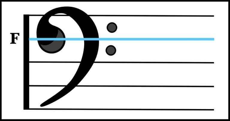 The Musical Symbol F Clef