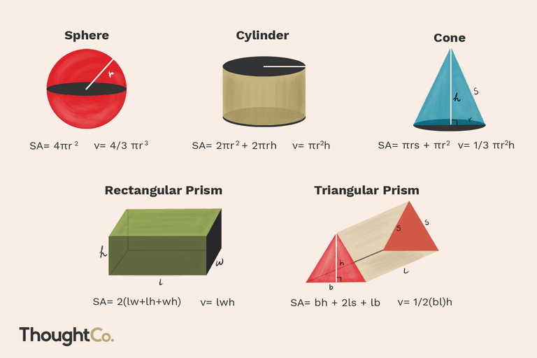 Images and formulas for calculating the volume of a circle, cylinder, and cone, and rectangular and triangular prism