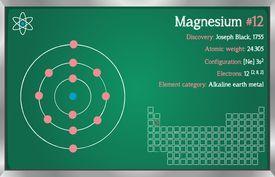 Magnesium facts