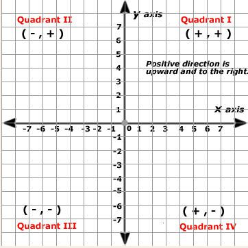 Coordinate Geometry The Cartesian Plane