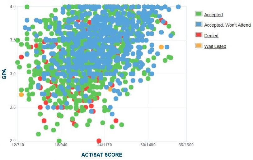 Cal State Northridge Applicants' Self-Reported GPA/SAT/ACT Graph.