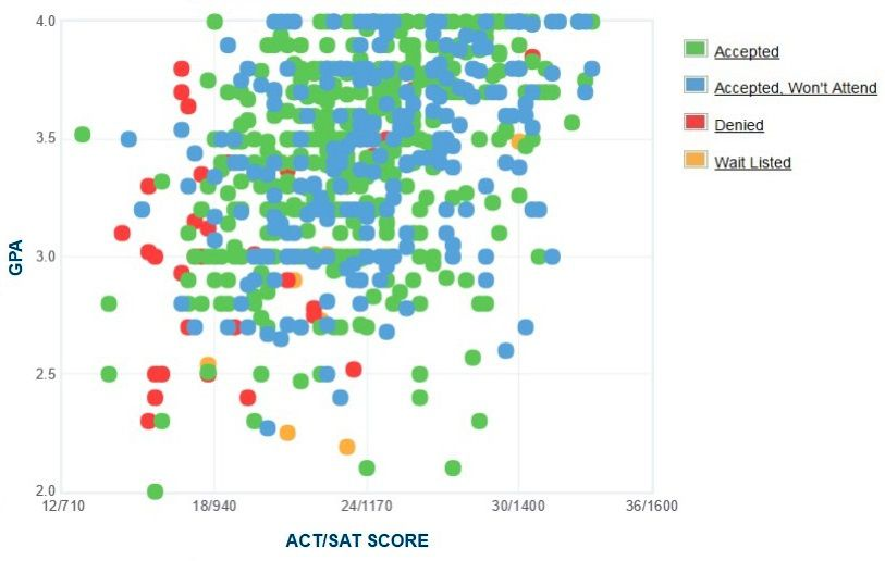 Rider University Applicants' Self-Reported GPA/SAT/ACT Graph.