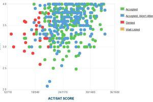 Oglethorpe University GPA, SAT and ACT Data for Admission