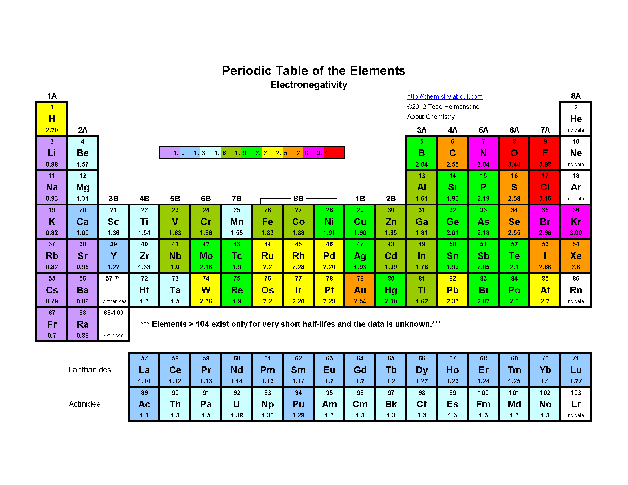Printable Periodic Table of the Elements - Electronegativity