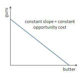 production probability curve
