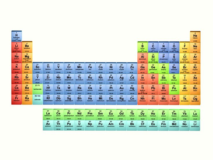 Element list atomic number element name and symbol urtaz Image collections