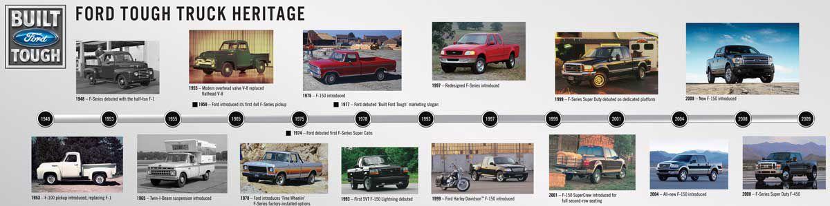 Clic Ford Trucks