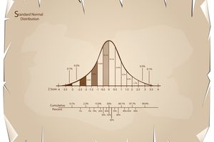 Normal Distribution Diagram or Bell Curve Chart on Old Paper
