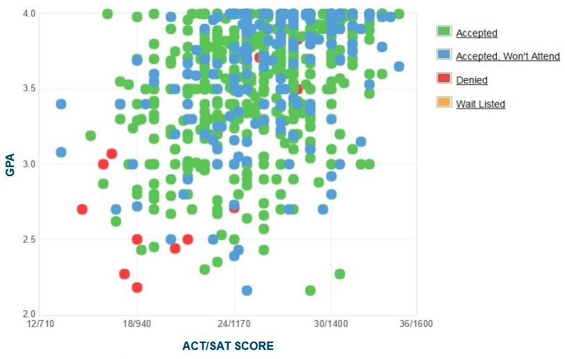 University of Wyoming Applicants' Self-Reported GPA/SAT/ACT Graph.