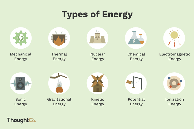 illustrations of 10 types of energy