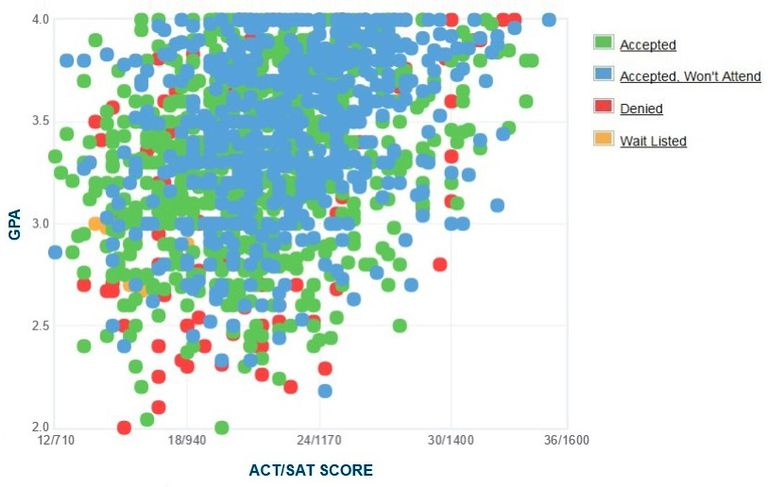Cal State Los Angeles GPA, SAT and ACT Data for Admission