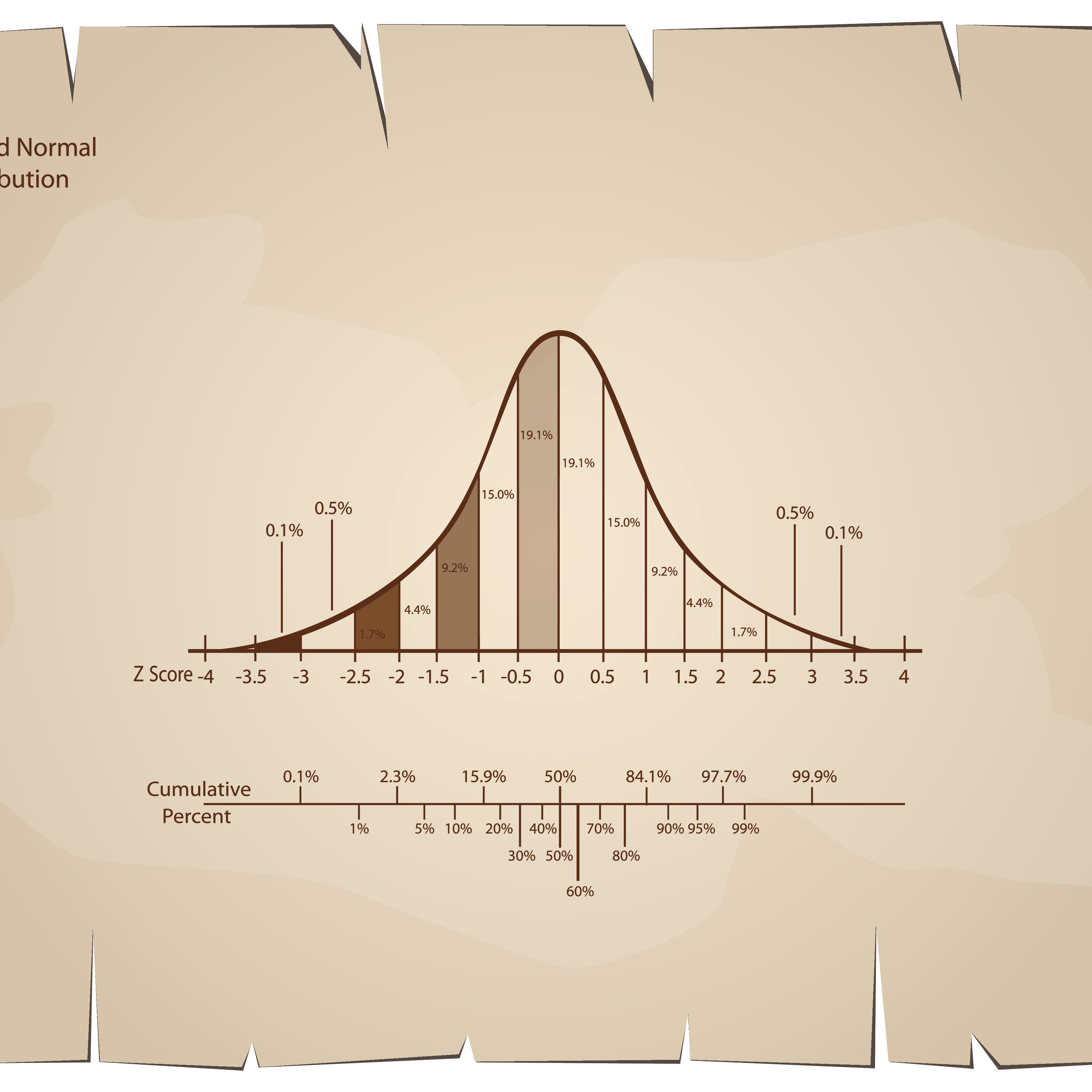 Statistics Worksheet: Calculating Z-Scores