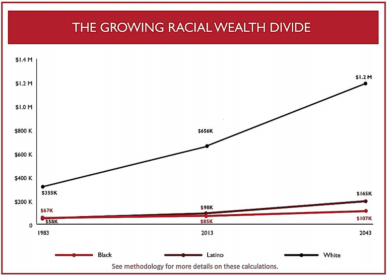 Graph illustrates the growing racial wealth gap, which has increased greatly since 1983 and is projected to double by 2043.