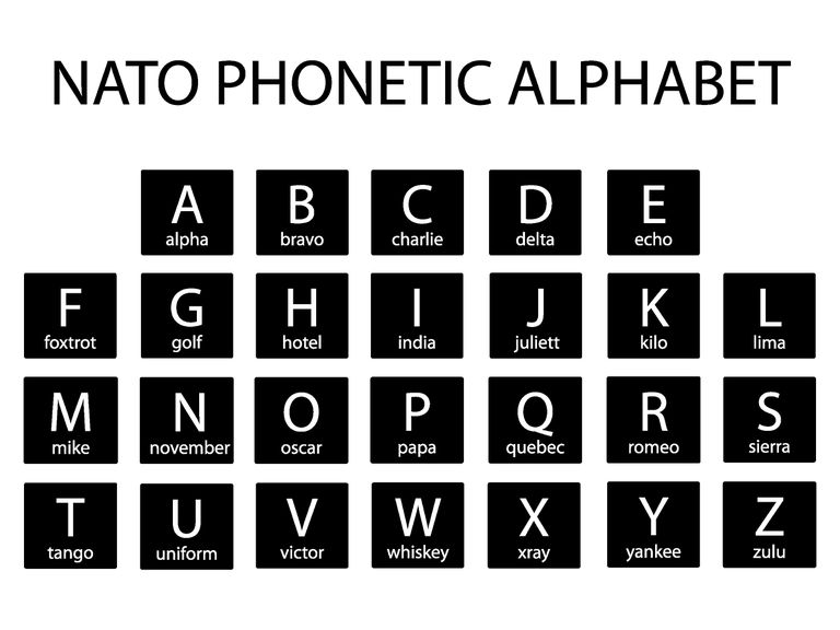 Vector illustration of the NATO Army Phonetic Alphabet