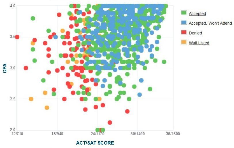 University of Maryland, Baltimore County Applicants' Self-Reported GPA/SAT/ACT Graph.