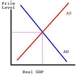 Aggregate Demand & Supply 1