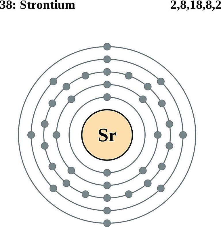 Atoms diagrams electron configurations of elements strontium atom electron shell diagram ccuart Gallery