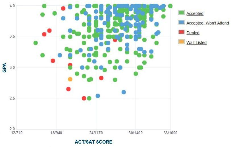 University of Tulsa Applicants' Self-Reported GPA/SAT/ACT Graph.