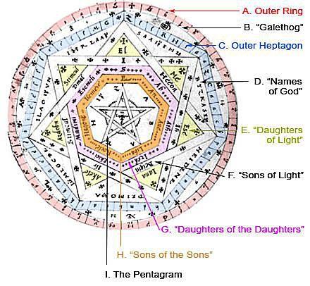 Sigillum Dei Aemeth - John Dee