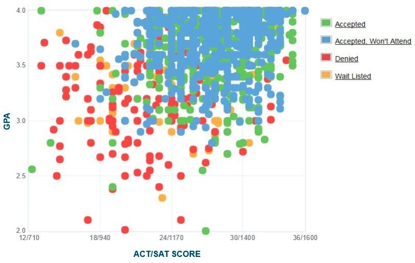 University of Denver Applicants' Self-Reported GPA/SAT/ACT Graph.