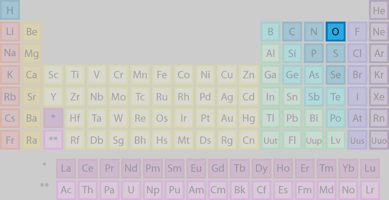 Oxygen's location on the periodic table of the elements.