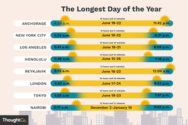 Illustration depicting the longest day of the year in eight cities.