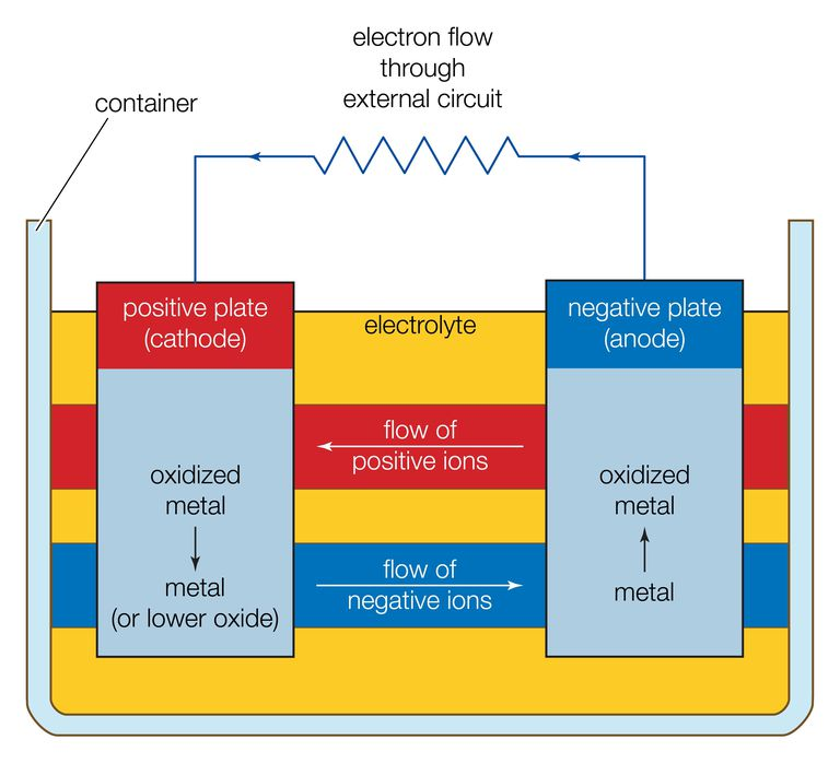 Basic components of an electrochemical cell.
