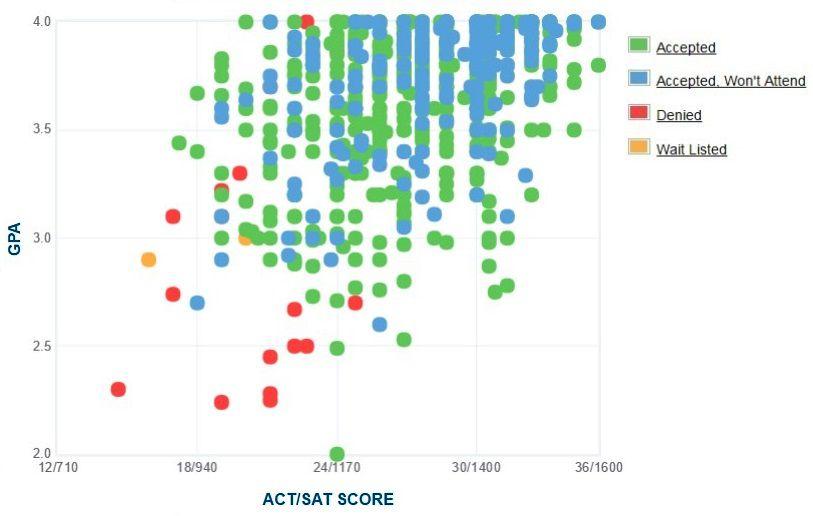 Michigan Tech University Applicants' Self-Reported GPA/SAT/ACT Graph.