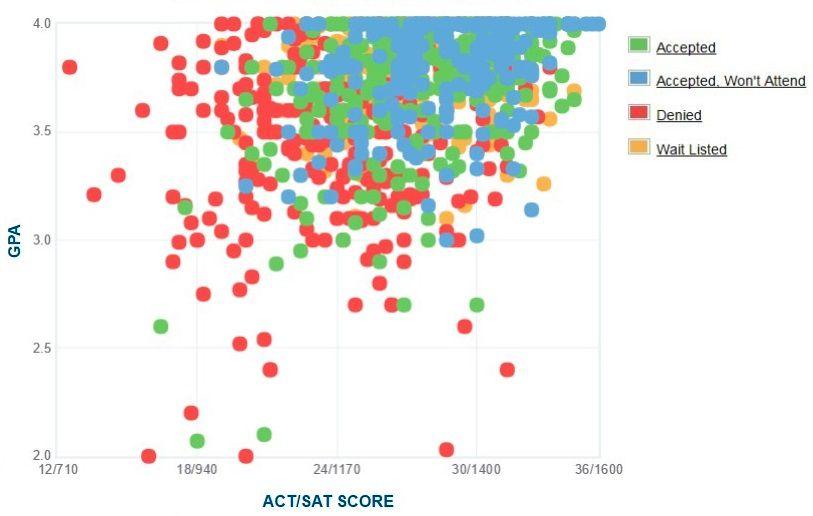 Pepperdine University Applicants' Self-Reported GPA/SAT/ACT Graph.