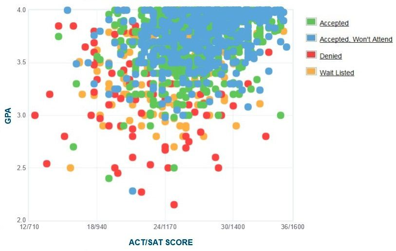University of Portland Applicants' Self-Reported GPA/SAT/ACT Graph.