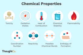 Illustration of examples of chemical properties of matter.