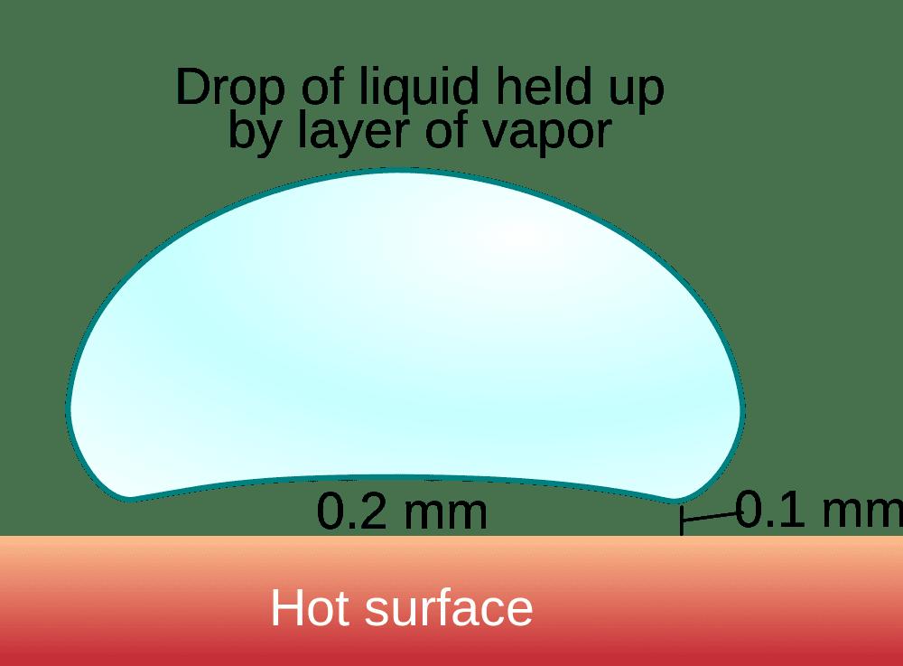 diagram of the Leidenfrost effect