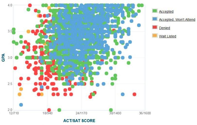 Florida Atlantic University Applicants' Self-Reported GPA/SAT/ACT Graph.
