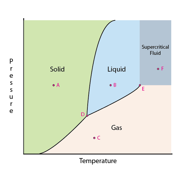 Phase Diagrams Phases Of Matter And Phase Transitions