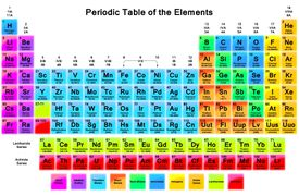 The periodic table displays element names, atomic numbers, atomic weight, and more info