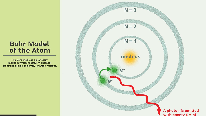 Bohr atomic model picture