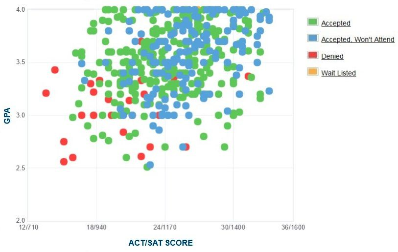 Whittier College Applicants' Self-Reported GPA/SAT/ACT Graph.