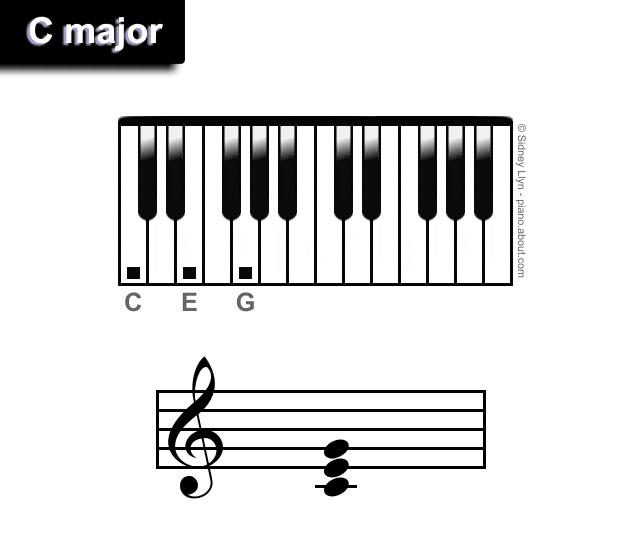 C major chords piano