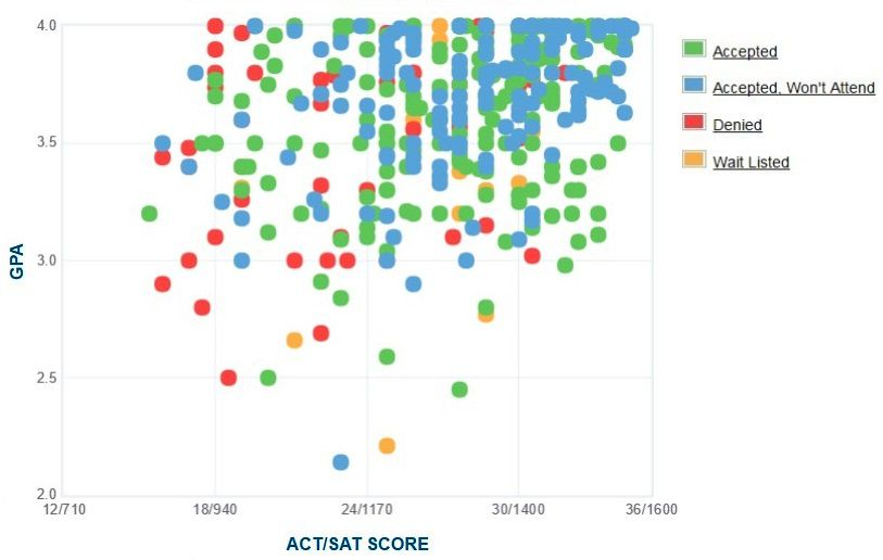 Lawrence University Applicants' Self-Reported GPA/SAT/ACT Graph.