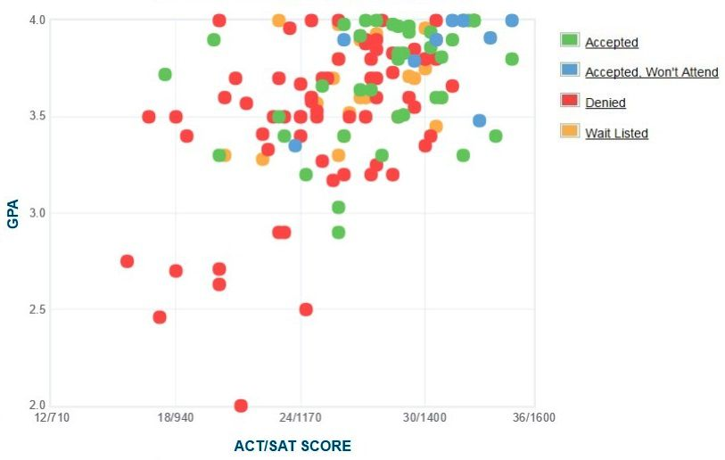 United States Coast Guard Academy Applicants' Self-Reported GPA/SAT/ACT Graph.