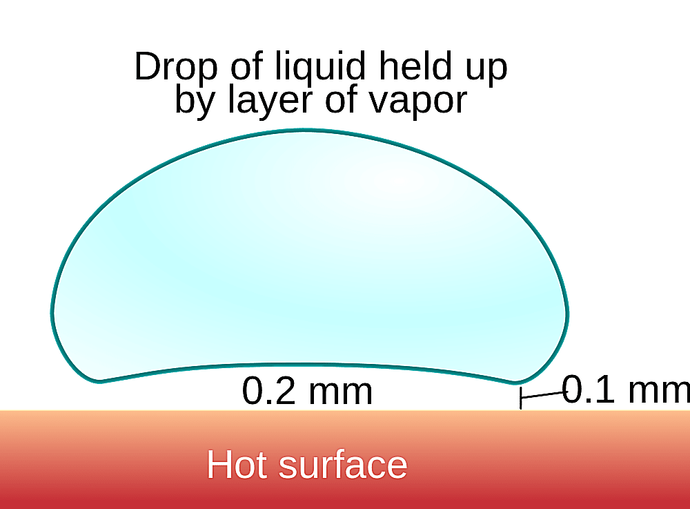 This is a diagram of the Leidenfrost effect.