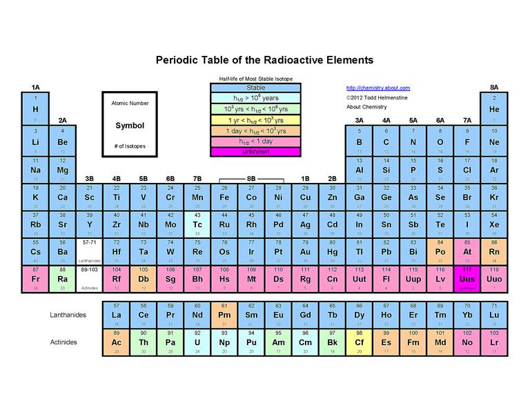 Free printable periodic tables pdf this periodic table shows the number of each elements isotopes urtaz
