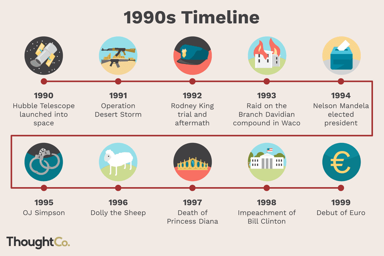 timeline of the 1990s last hurrah of the 20th century