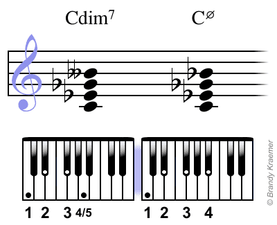 Diminished and Half-Diminished 7th Chords