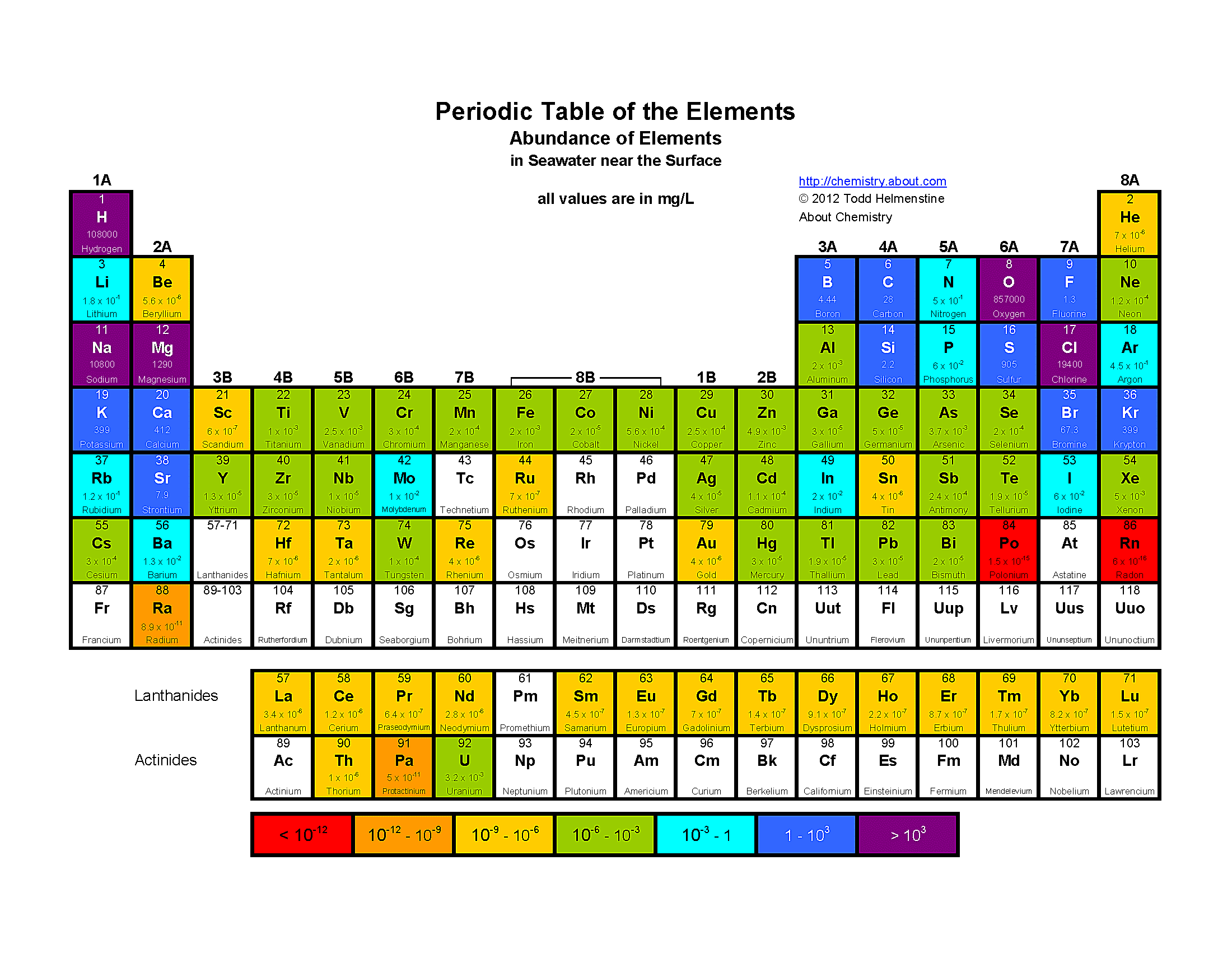 color periodic table of the elements abundance of elements in seawater