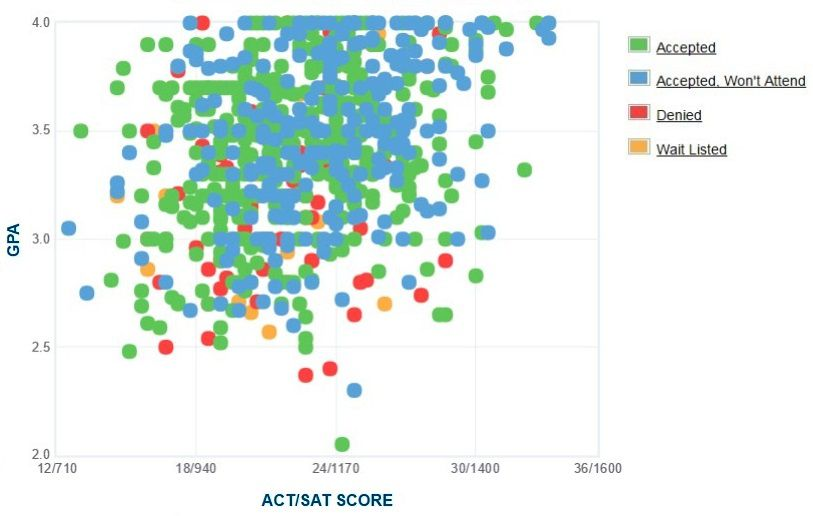 Cal State San Marcos Applicants' Self-Reported GPA/SAT/ACT Graph.
